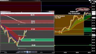getlinkyoutube.com-How to Predict a Price-Reversal; BIG Profits trading Crude Oil Futures