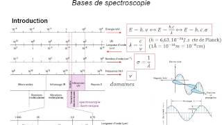 getlinkyoutube.com-S07  1 Bases de spectroscopie part 1 UV Vis vidéo première partie