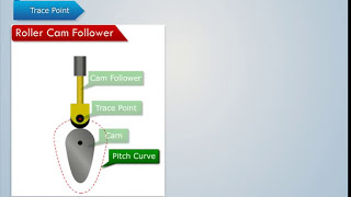 getlinkyoutube.com-Terms used in Cam and Follower - Magic Marks