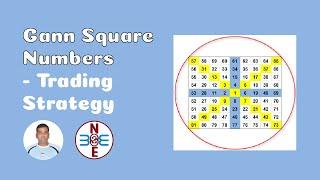 getlinkyoutube.com-Gann Square Numbers - Trading Strategy