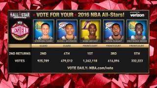 getlinkyoutube.com-Inside the NBA - 2016 All-Star watch