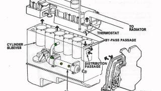 [DIAGRAM_5UK]  Matt's Cooling system - YouTube | International Dt 466 Engines Diagrams |  | YouTube