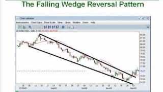 11. How to Trade the Wedge Chart Pattern Like a Pro Part 1
