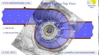 getlinkyoutube.com-Francis Turbine Top View