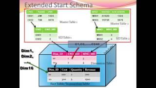 getlinkyoutube.com-Star Schema & Extended Star Schema