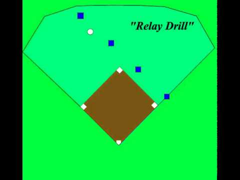 Baseball defense: Relay Drill