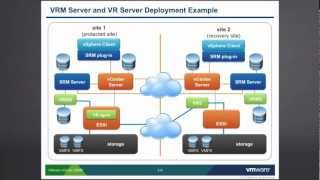 getlinkyoutube.com-VMware vCenter SRM: Storage Replication - Part 1