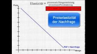 getlinkyoutube.com-BWL - Preiselastizität der Nachfrage