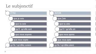 Learn French # The subjunctive