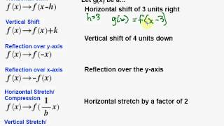 Transformations of linear functions - YouTube