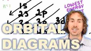 getlinkyoutube.com-How to Draw Orbital Diagrams