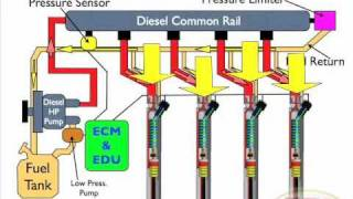 getlinkyoutube.com-Diesel Common Rail Injection Facts 1