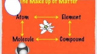 Understanding Atoms, elements, and molecules Part #1 (9min) width=