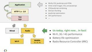 getlinkyoutube.com-Mobile Performance from the Radio Up: Battery, Latency and Bandwidth Optimization - Google I/O 2013