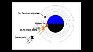 "getlinkyoutube.com-Geocentrism explains ""Morning Meteors"""