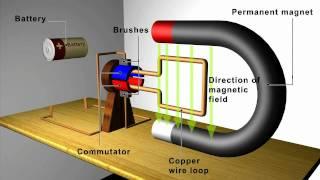 getlinkyoutube.com-Magnetism: Motors and Generators