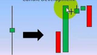Candlesticks Vol 3 - Candle Development