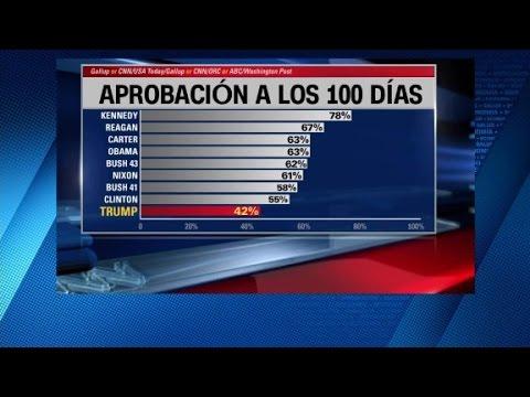 Trump y las encuestas