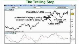 How To Use Trailing Stops