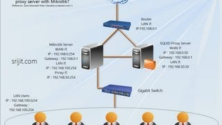getlinkyoutube.com-How to install Squid transparent proxy in Ubuntu Server 13.04 with Mikrotik Router OS v6.0
