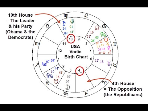 November 2014 Midterm Elections: Astrology Predictions