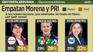 Empatan Morena y PRI en Estado de México