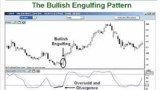 How to Trade the Bullish/Bearish Engulfing Candlesticks