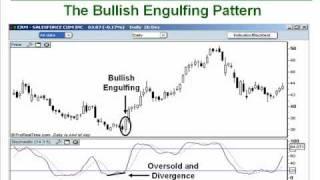 How to Trade the Bullish/Bearish Engulfing Candlesticks