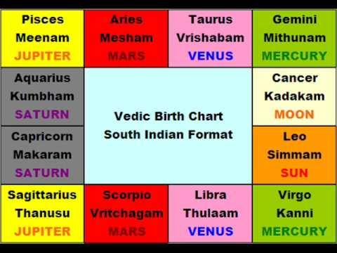 BASIC VEDIC ASTROLOGY - LESSON 1