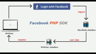 Login with Facebook using PHP
