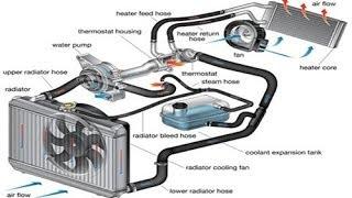 getlinkyoutube.com-Cars 101 Ep 10: Engine Cooling System