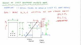 Design of Singly Reinforced Concrete Beams Overview - Reinforced Concrete Design