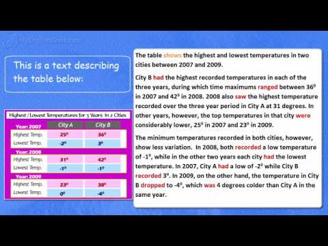 IELTS Grammar -- Past Tenses in Task 1 Academic Writing