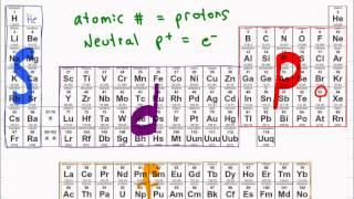 getlinkyoutube.com-Electron Configuration of Atoms + Shortcut Tutorial Video