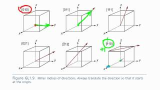 getlinkyoutube.com-crystallographic directions
