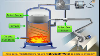 Explanation of Boiler Feed Water & It's Treatment - Magic Marks