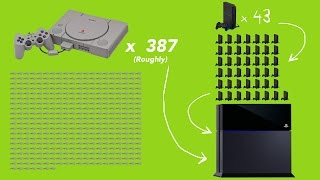 getlinkyoutube.com-Evolution Of PlayStation Hardware (PS1 to PS4)