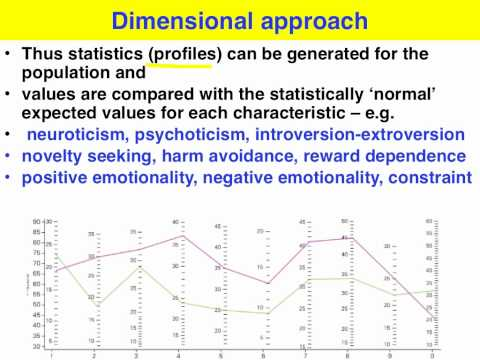 VCE U4 Psych - Dimensional approach to classification of mental disorder