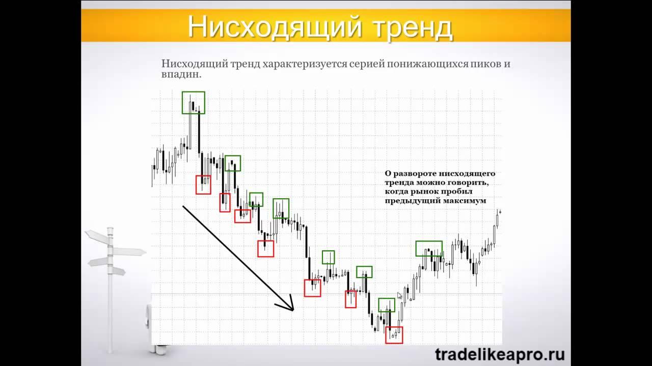 Форекс индикатор price action