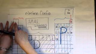getlinkyoutube.com-Electron configuration