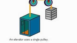 getlinkyoutube.com-How a Pulley Works