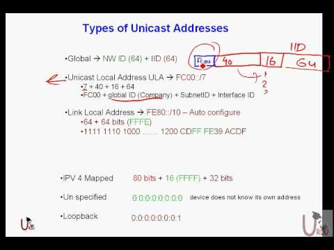 FREE URDU ICND II Lecture 21 IP Version 6