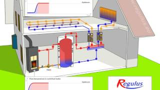Zawór mieszający trójdrogowy TSV B / Thermostatic mixing valve TSV B