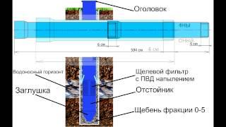 getlinkyoutube.com-технология бурения скважин на воду(принцип бурения скважин), обустройство скважины!