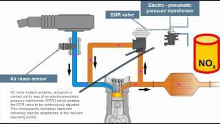 getlinkyoutube.com-Principle of Exhaust Gas Re-circulation (EGR)