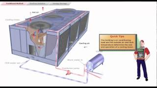 getlinkyoutube.com-3 Cooling Tower Fans - Danfoss