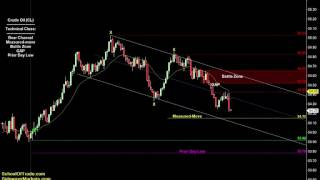 getlinkyoutube.com-3 Ways to Trade with Channels | SchoolOfTrade Newsletter 02/21/17