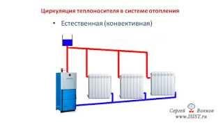 getlinkyoutube.com-Циркуляция теплоносителя в системе отопления