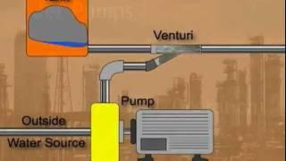 getlinkyoutube.com-Jet Pumps