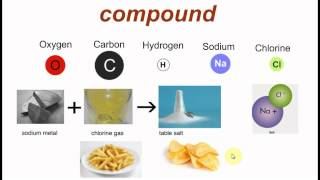 mixtures, molecules, compounds width=